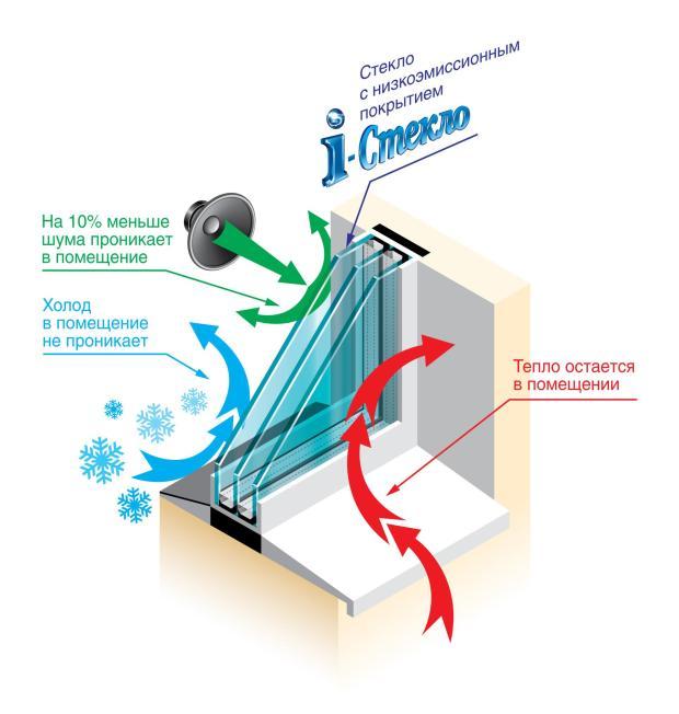Схема стеклопакета с i-стеклом
