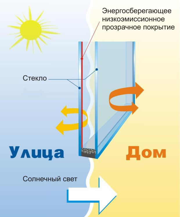 Как действует энергосберегающее стекло
