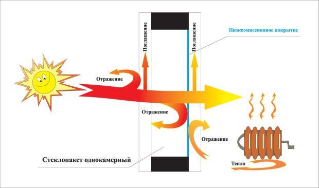 Преимущества энергоэффективных окон на схеме