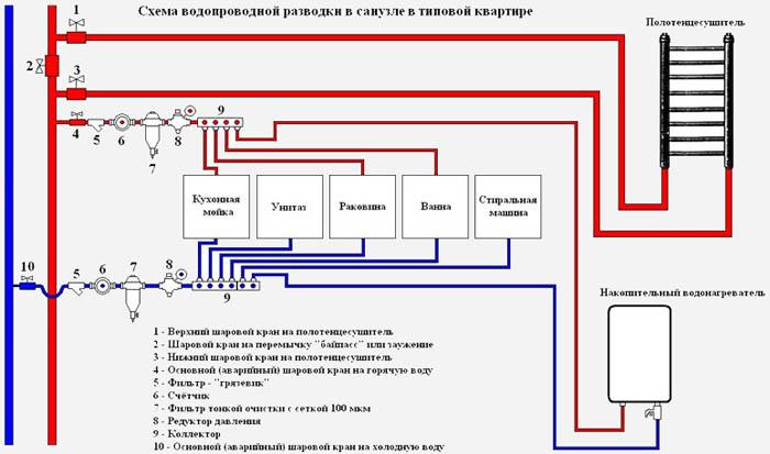 Разводка труб водопровода и канализации во время ремонта в квартире или коттедже